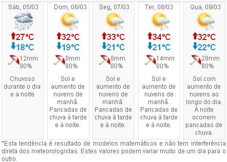 Clima, previsão do tempo no carnaval de Votuporanga